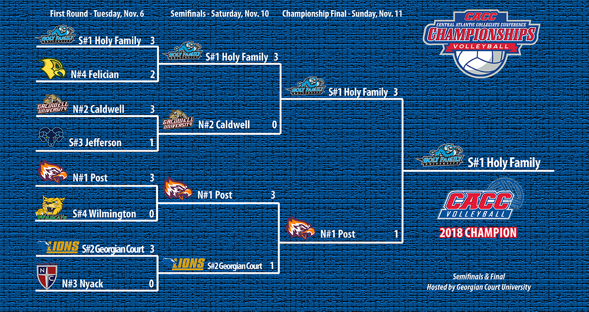2018 CACC Volleyball Championship Bracket