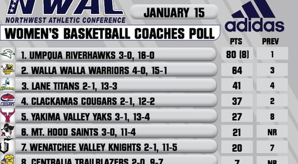 WBB | Titans at No. 3 in new poll