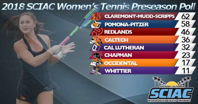 CMS Selected to Finish First in 2018 SCIAC Women's Tennis Preseason Poll