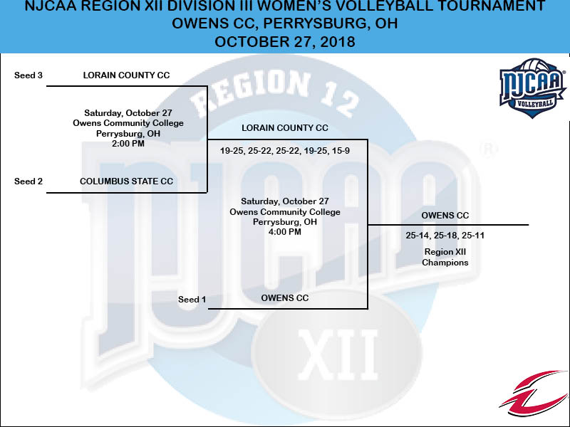 2018 NJCAA Region XII Division III Volleyball Tournament Bracket