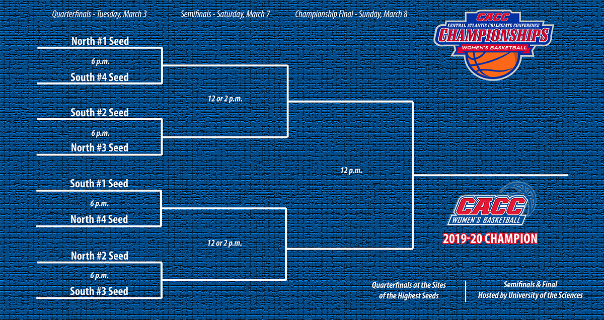 2019-20 CACC Women's Basketball Championship Bracket