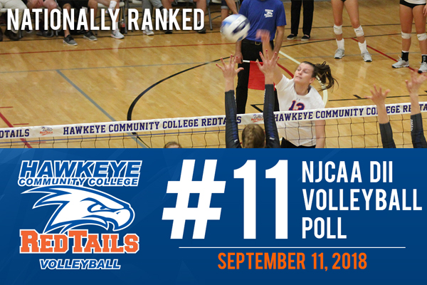 RedTail volleyball rises to No. 11 in latest NJCAA rankings