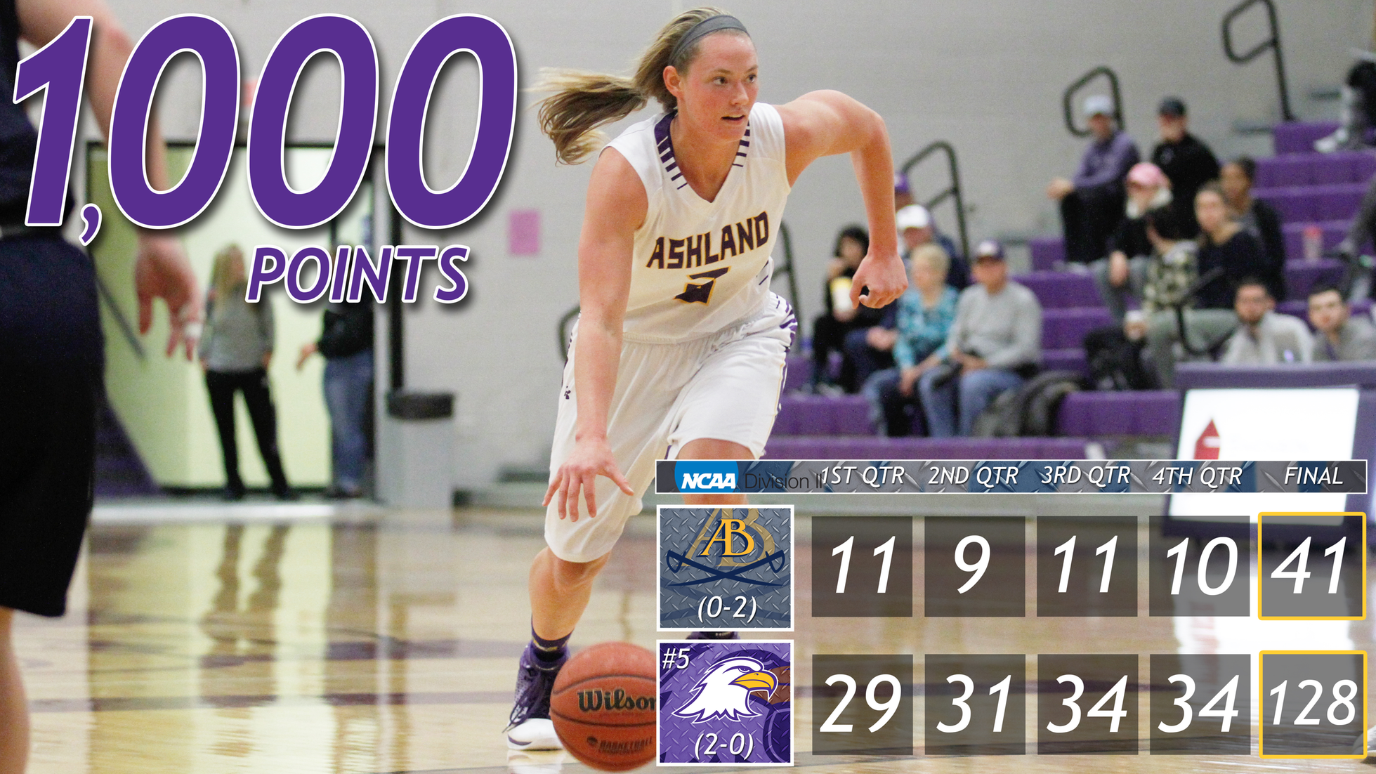 Snyder Scores 1,000th Point, Eagles Rout Battlers At Home