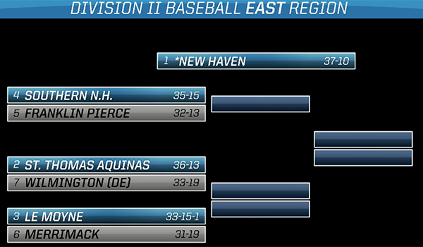 Wilmington Baseball Named No. 7 Seed for East Regional Tournament; to Face No. 2 St. Thomas Aquinas on Thursday