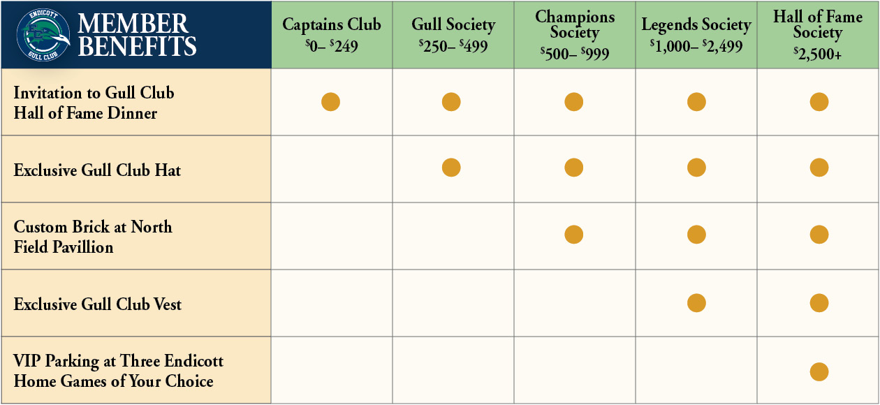 Membership benefits of the Gull Club.