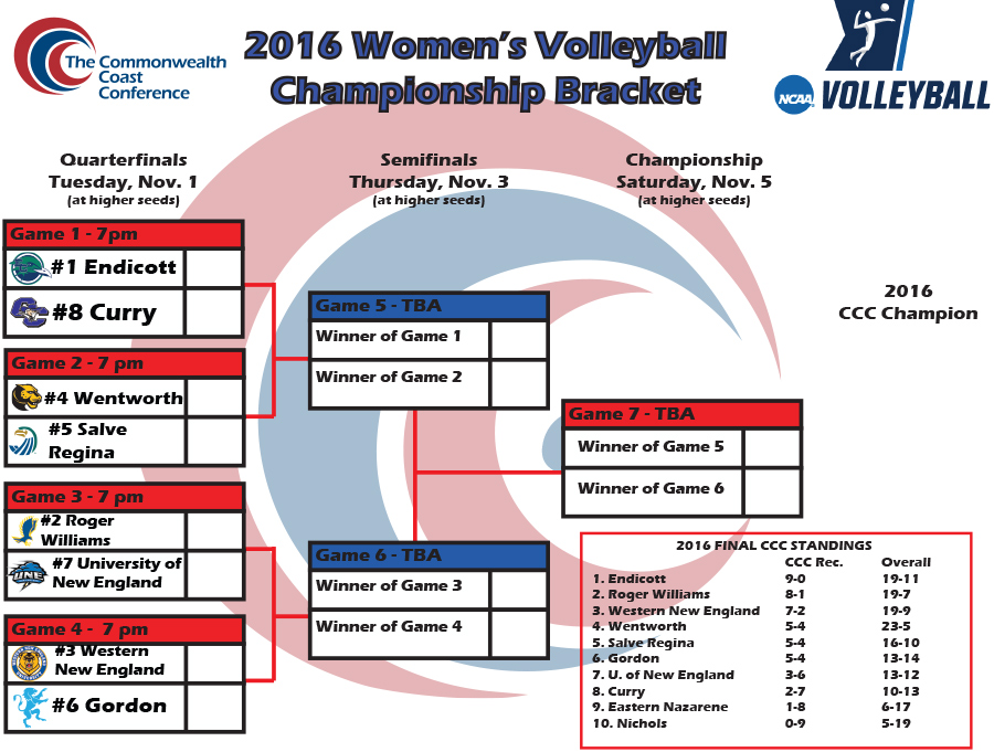 Women's Volleyball Earns Fourth Seed in CCC Tournament