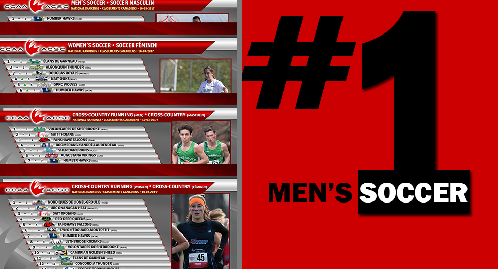 MEN;S SOCCER STAY AT #1, WOMEN MOVE UP A NOTCH