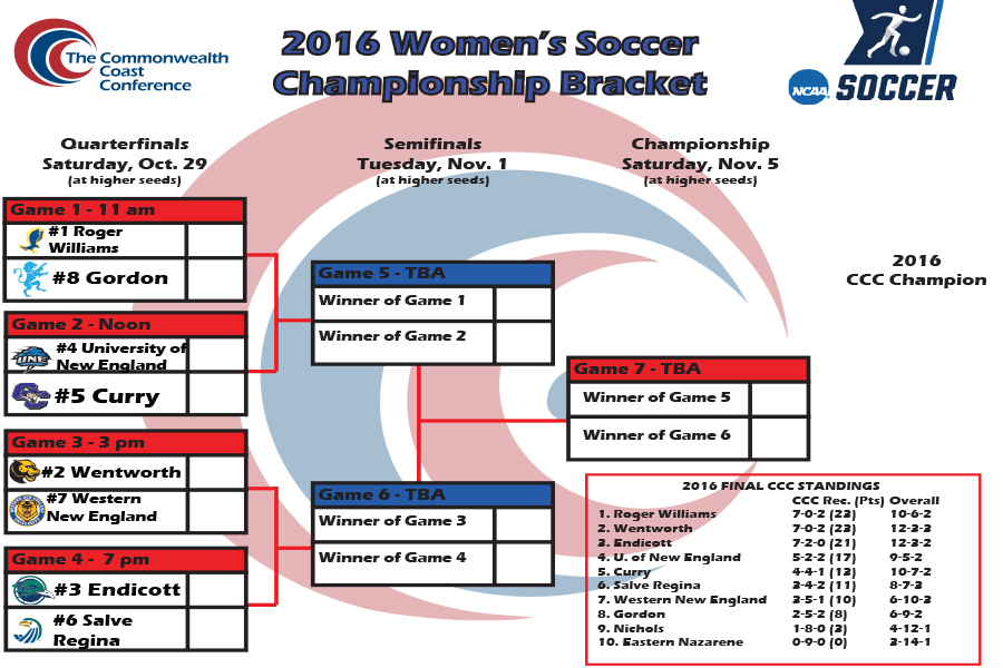 For the second season in a ow the Leopard women's soccer team earns the second seed in the CCC Women's Soccer Tournament