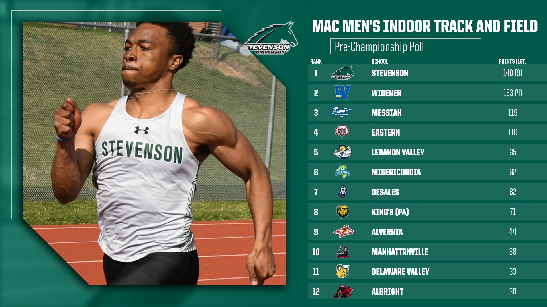 Men's Indoor Track Picked to Repeat as MAC Champions
