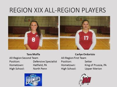 Women's Volleyball: Odorisio and Moffa earn All-Region honors