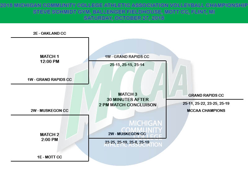 2018 MCCAA Volleyball Tournament Bracket