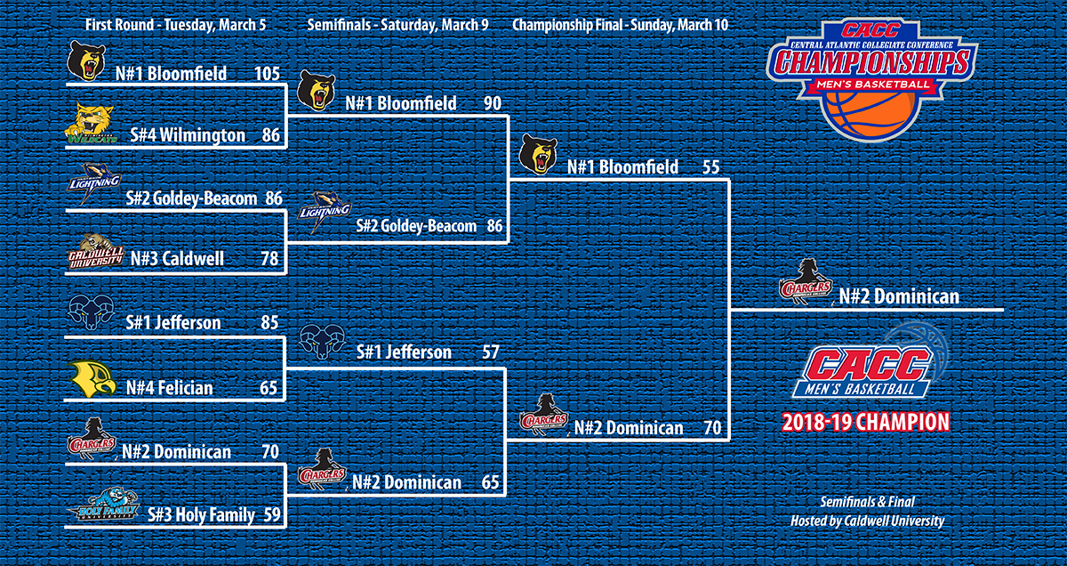 2018-19 CACC Men's Basketball Championship Bracket