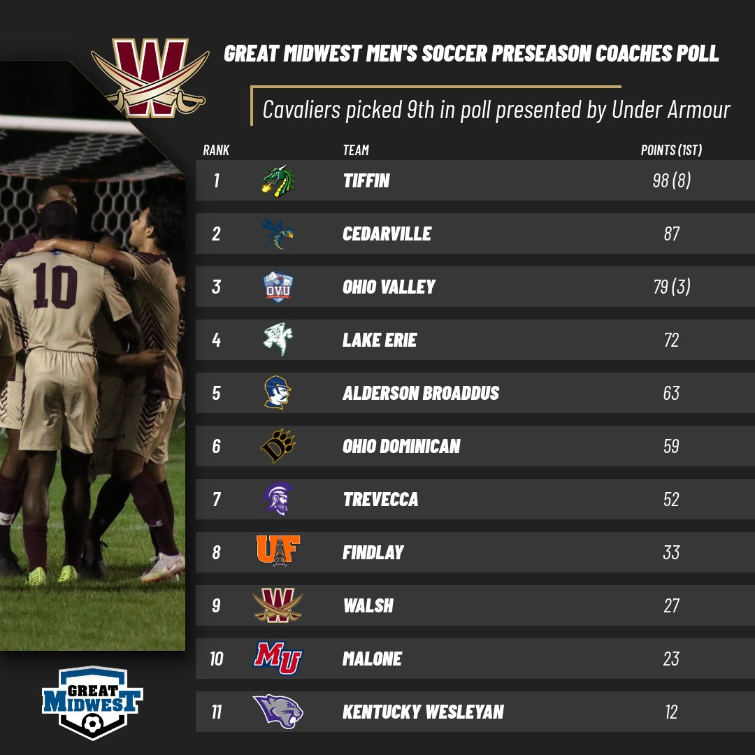 Men's Soccer Chosen Ninth in G-MAC Preseason Poll
