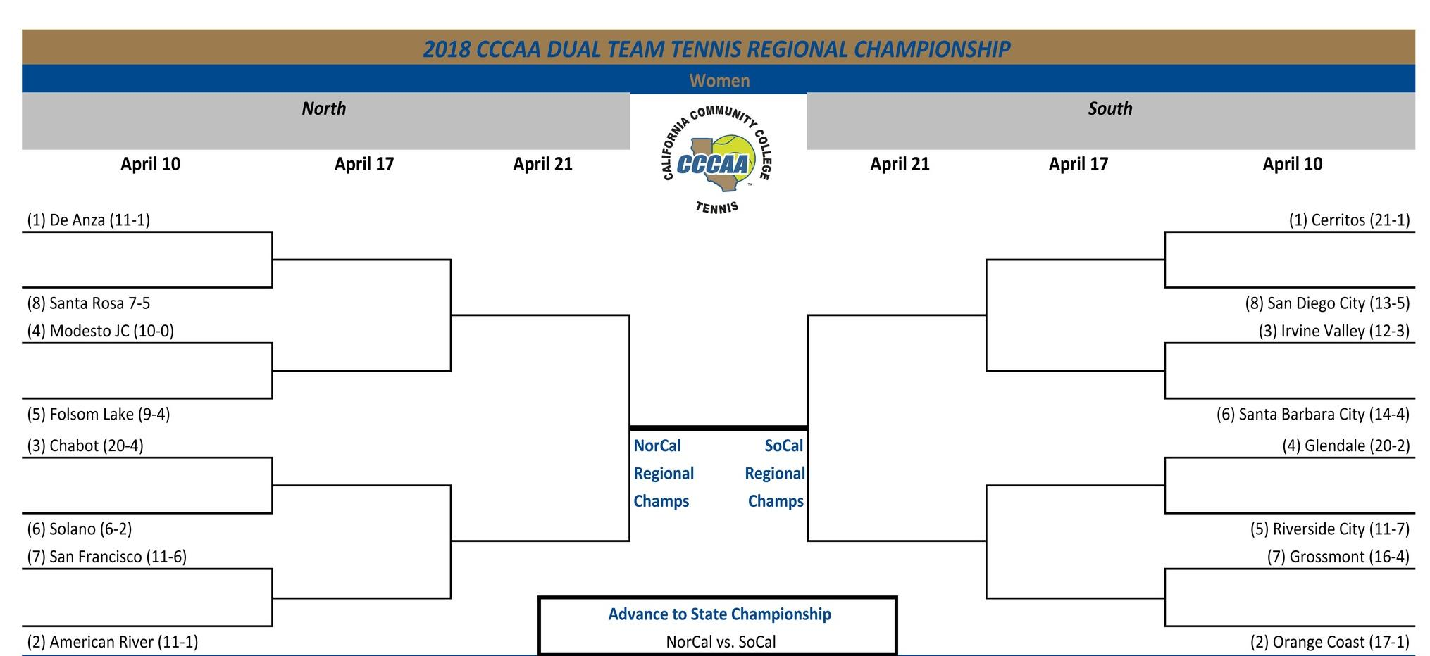 Women's tennis team earns No. 3 seed for So. Cal. Playoffs