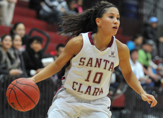 Santa Clara Women Top Long Beach State, Improve to 4-1