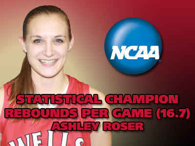 Roser Claims NCAA Division III Rebounds Per Game Title