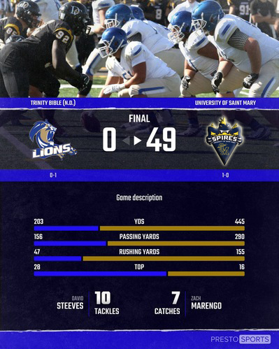 Lions FB Fall in Season Opener