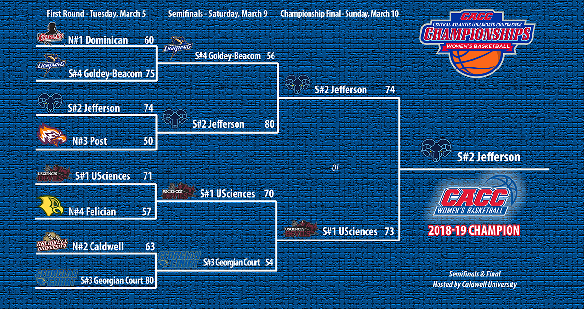 2018-19 CACC Women's Basketball Championship Bracket