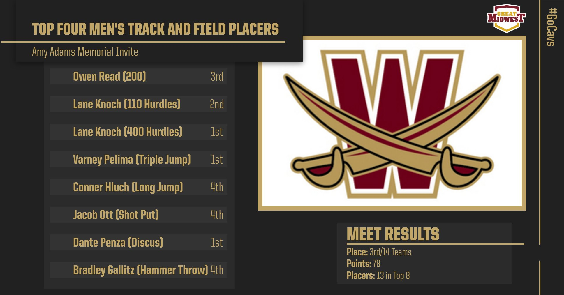 Men's Track and Field Places Third at Muskingum Invite