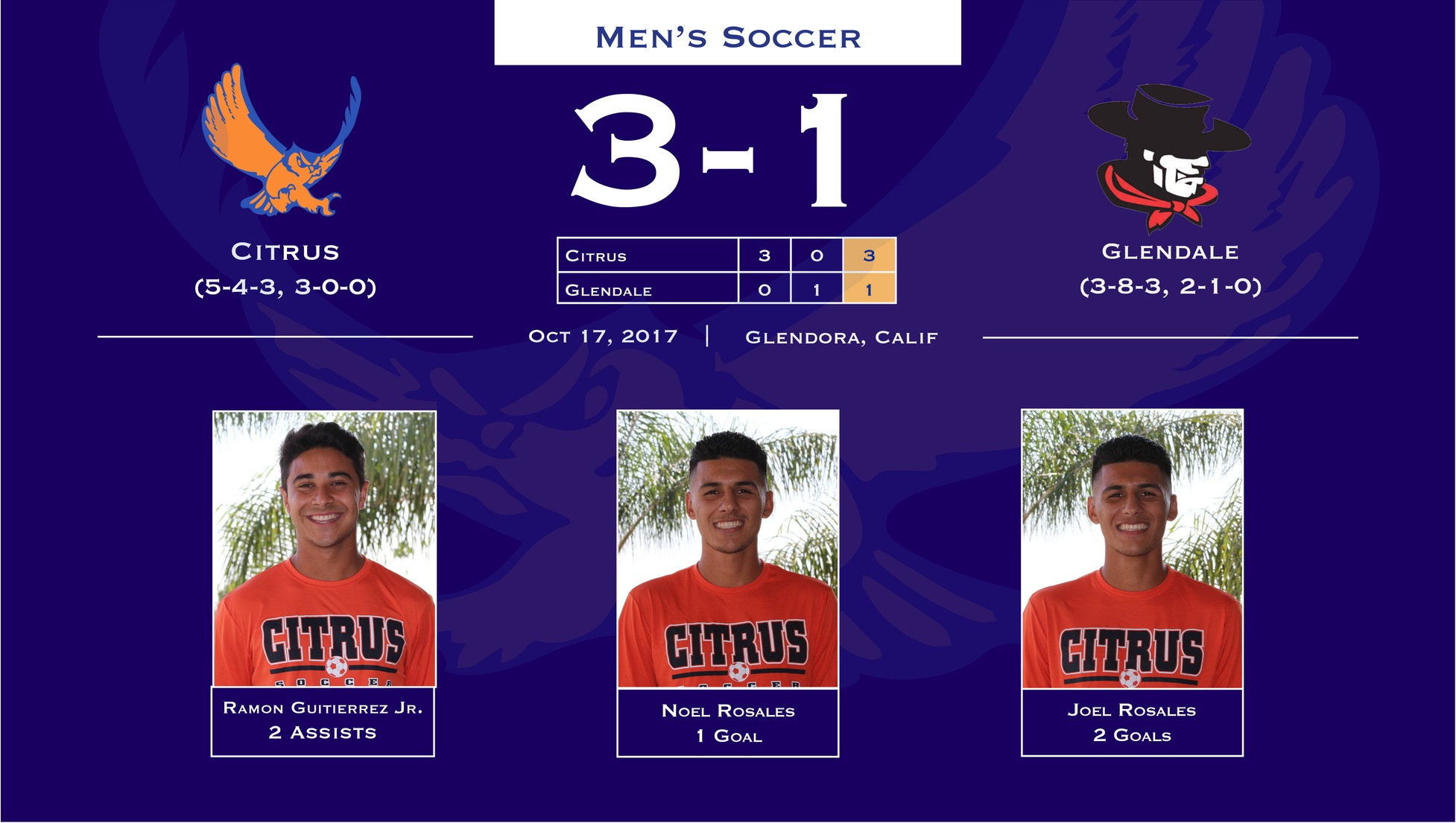 Men's Soccer Too Hot To Handle For Glendale