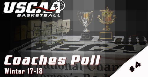 YSCC scores high in USCAA Week 4 Div II Coaches Poll
