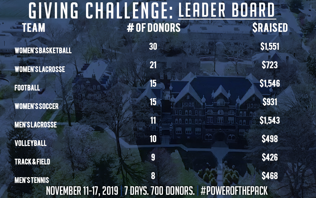 Week of Giving Leader board day 1