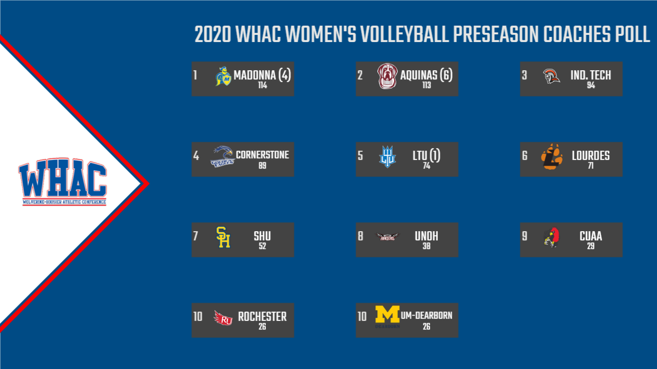 Women's Volleyball Chosen 7th in WHAC Preseason Poll