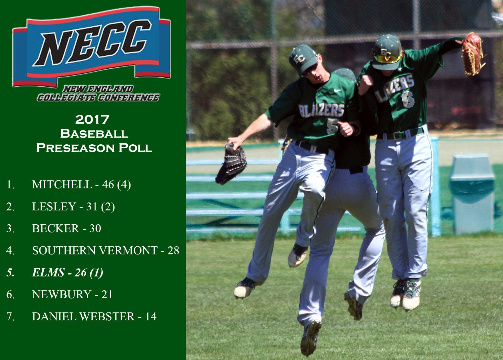 Baseball Tabbed Fifth In NECC Preseason Poll