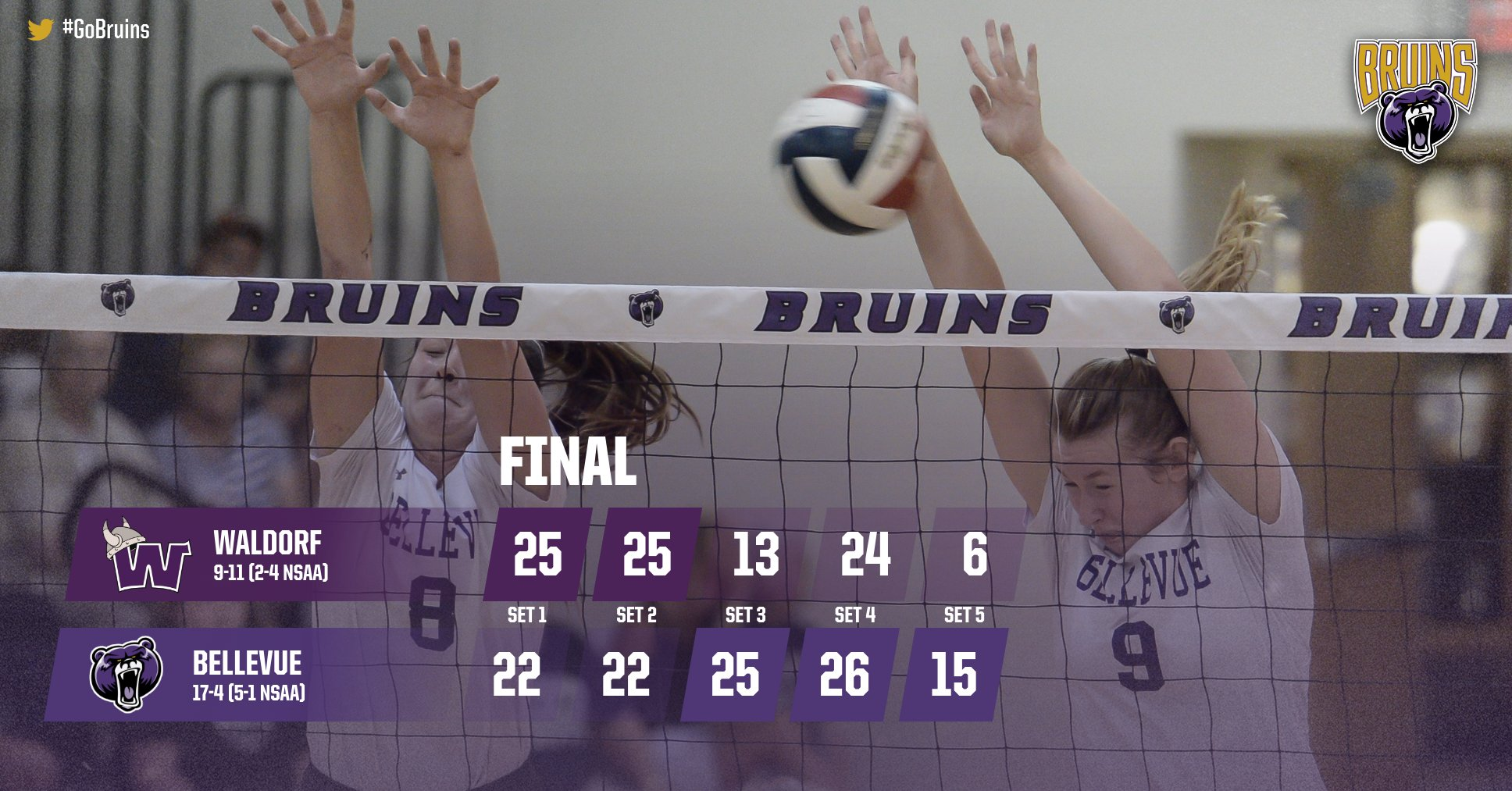 Bruins overcome slow start to edge Waldorf in five