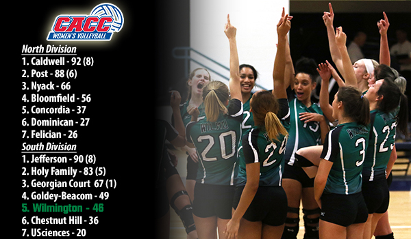 Volleyball Tabbed Fifth in CACC South Division in 2018 Preseason Coaches Poll