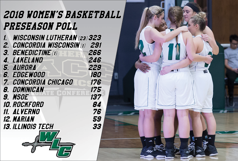 Defending champion Wisconsin Lutheran has been selected as the favorite to win the 2018-2019 NACC women's basketball title.