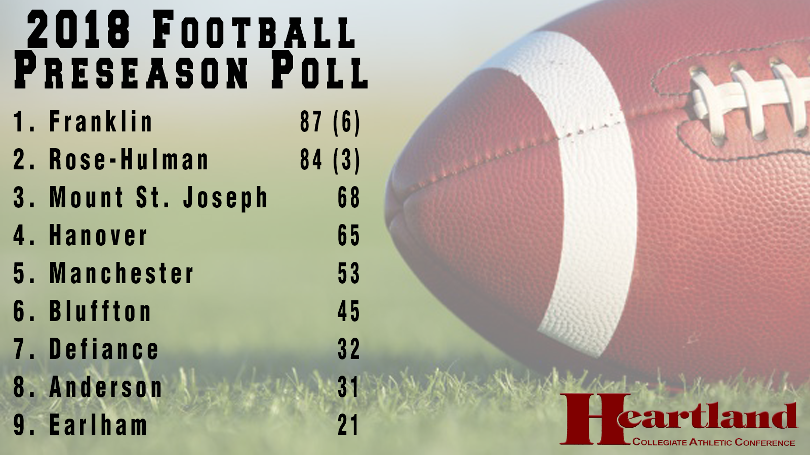 Spartans picked among HCAC top five