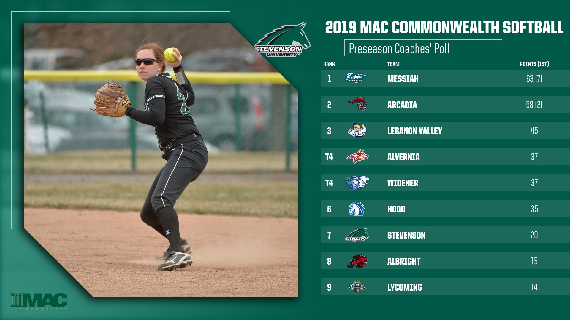 Softball Picked to Finish Seventh in 2019 MAC Commonwealth Preseason Poll