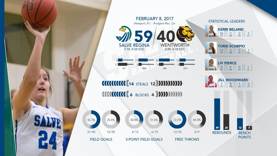 Ally Esielionis grabbed a career-high 13 rebounds in the Salve Regina victory.