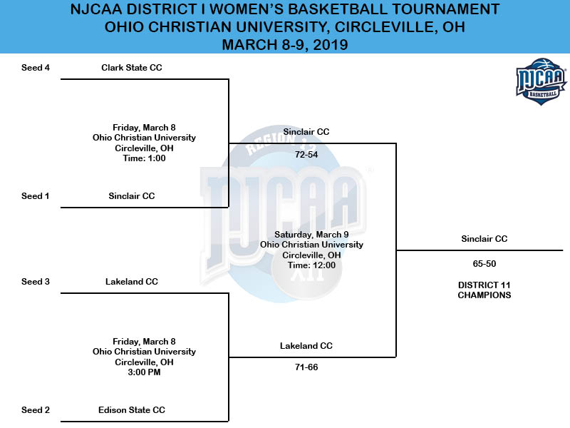 2019 NJCAA District I Women's Basketball Tournament Bracket