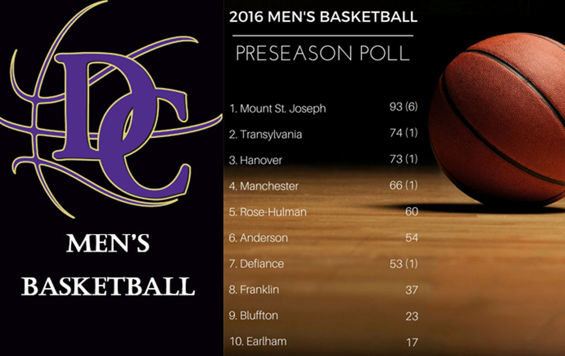 Defiance Men's Hoops Picked Seventh in HCAC Poll