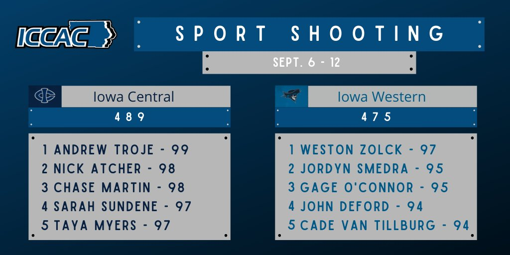 Tritons Shoot Their Way Past Iowa Western