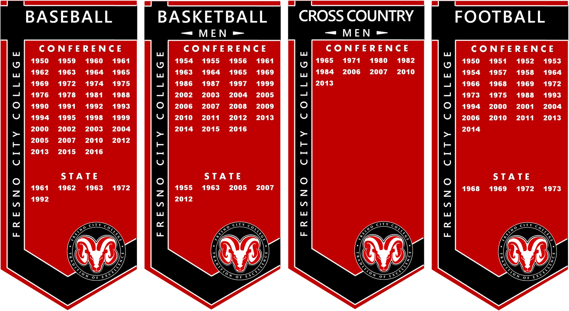 lists of Conference and Championship years for FCC's Baseball, Men's Basketball, Men's Cross Country, and Football teams