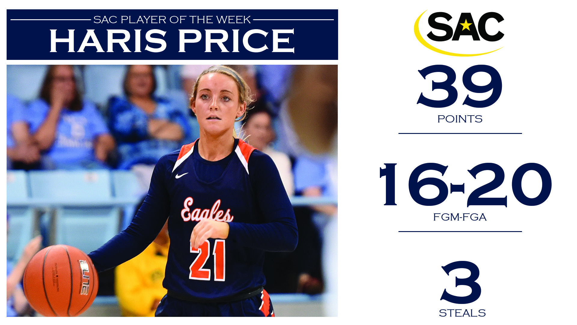Price secures fourth-career SAC Player of the Week