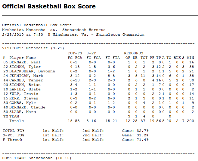baseball box score template - search results for basketball box score template