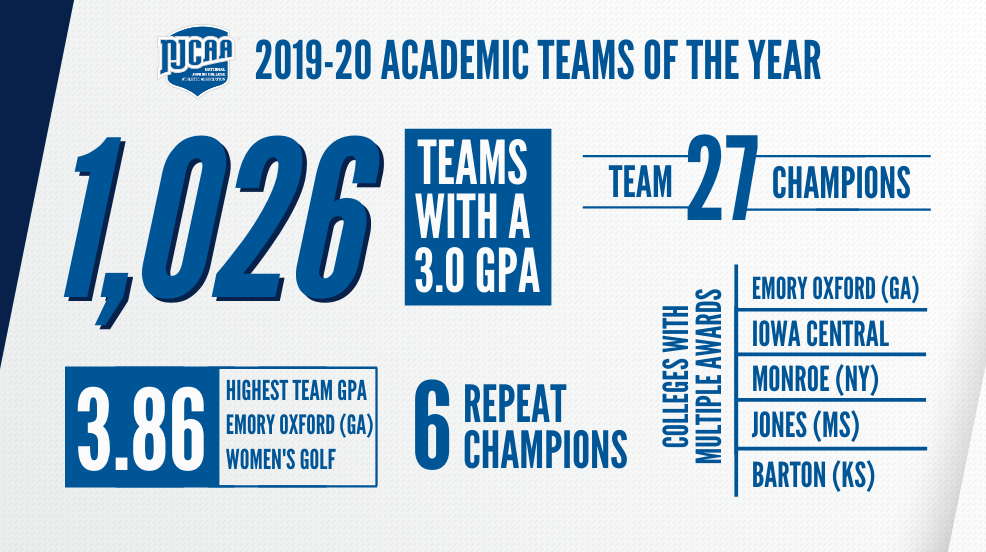 Tritons earn NJCAA academic honors
