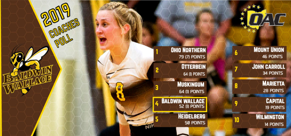 Volleyball Slated Fourth in OAC Coaches Poll