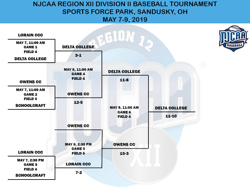 2019 NJCAA Region XII Division III Baseball Tournament Bracket