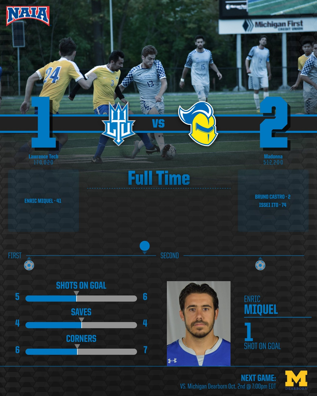 Enric Miquel Scores First Goal of the Season, but That is Not Enough as Blue Devils Drop Conference Opener at Madonna (Mich.) University.