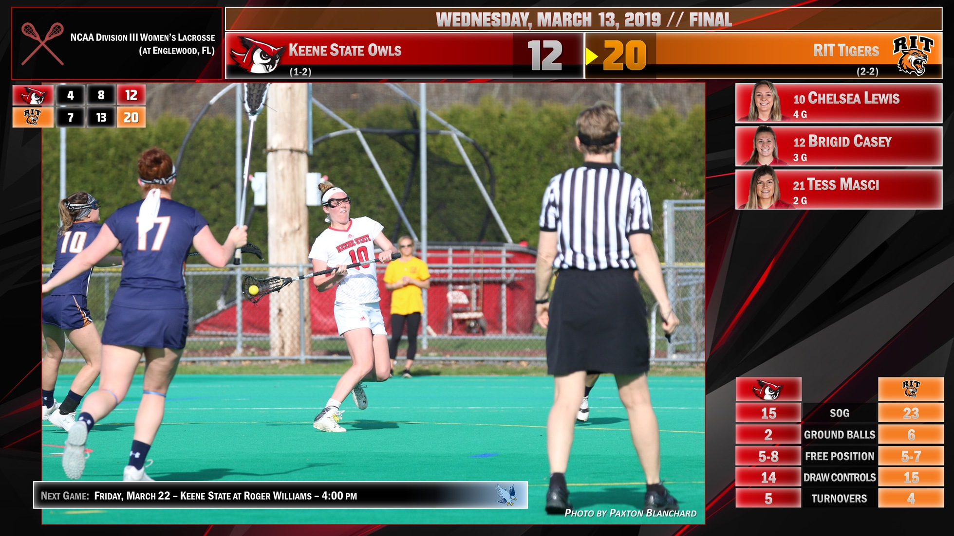 Chelsea Lewis Scores 100th Career Goal, But Owls Fall to RIT 20-12