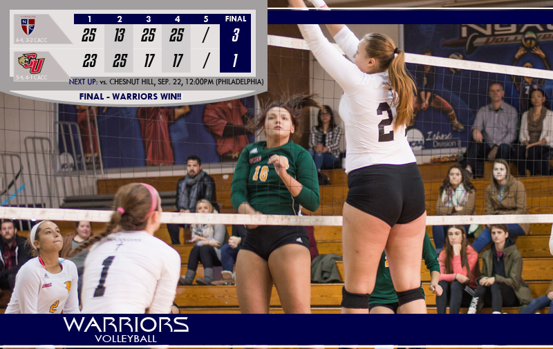 Volleyball Beats CACC North Division Leaders Caldwell with 3-1