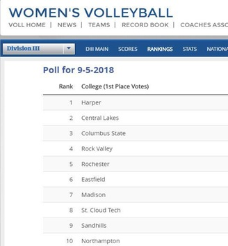 Columbus State Moves Up to No. 3 in the Latest NJCAA DIII Volleyball Poll