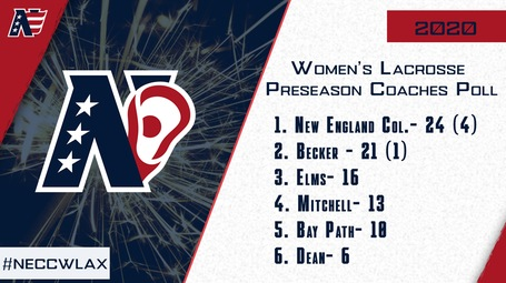 Lacrosse Tabbed Third In NECC Coaches Preseason Poll