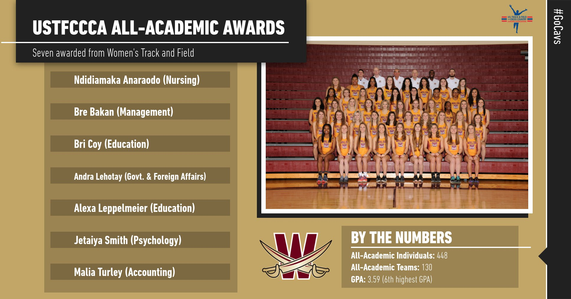 Women's Track & Field: 6th Highest GPA with 7 USTFCCCA All-Academic Honors