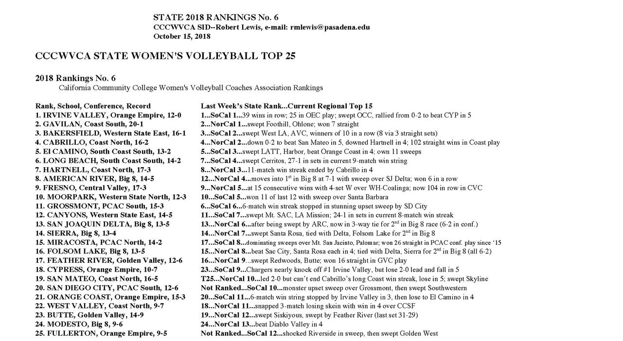 Women's volleyball team stays at the top of the state rankings